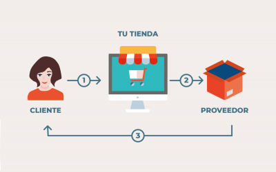 Cómo crear una tienda e-commerce con Dropshipping