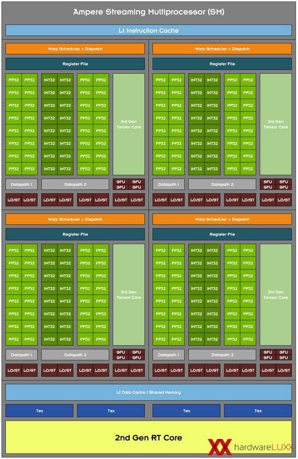 Cómo es la nueva arquitectura de los núcleos CUDA